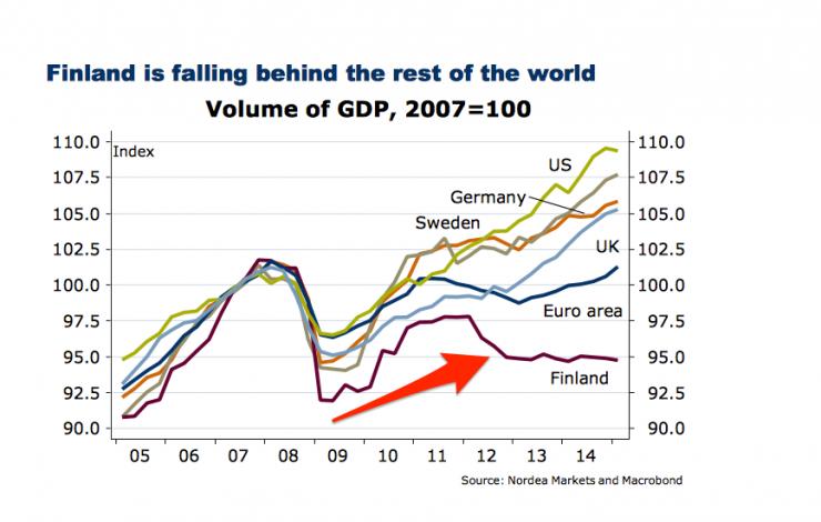 GDPFinland